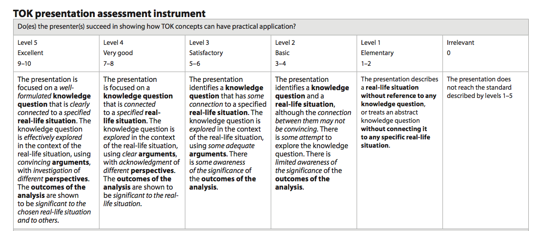 lja theory of knowledge our journey through the ib tok rubric from the subject guide