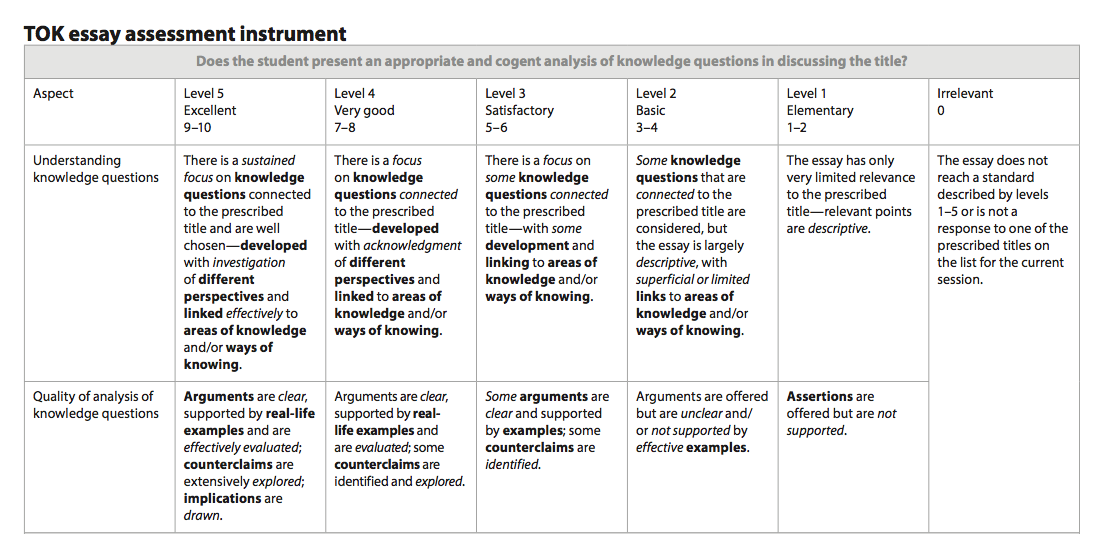 ib theory of knowledge essay rubric